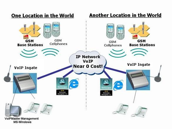 Gsm Cdma Voip Gateway Application